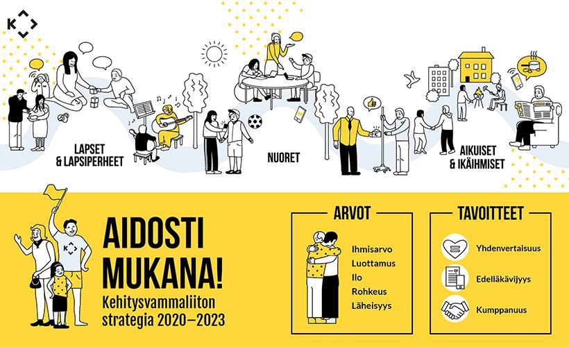 Infografiikkaa Kehitysvammaliiton strategiasta vuosille 2020-2023. Kohderyhmät, arvot ja tavoitteet.