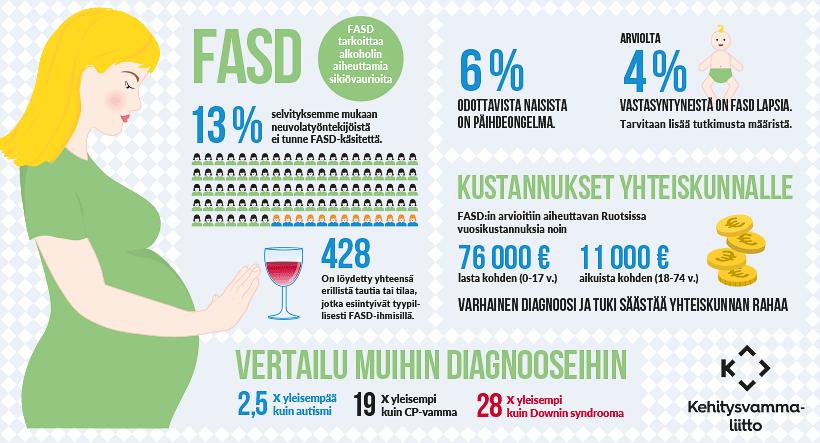 FASD-aiheisessa infografiikassa esitellään useita FASDiin liittyviä seikkoja.