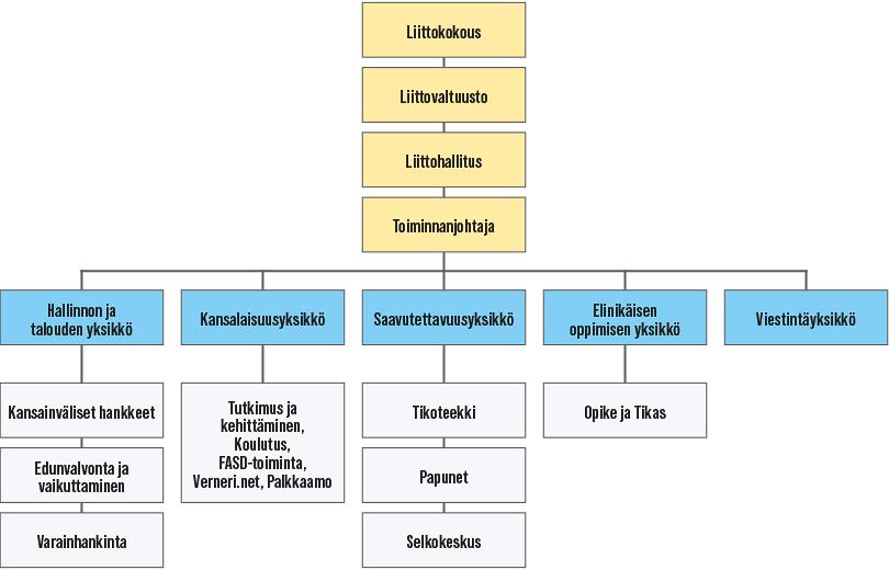 Kaaviokuva Kehitysvammaliiton organisaatiosta vuonna 2020.