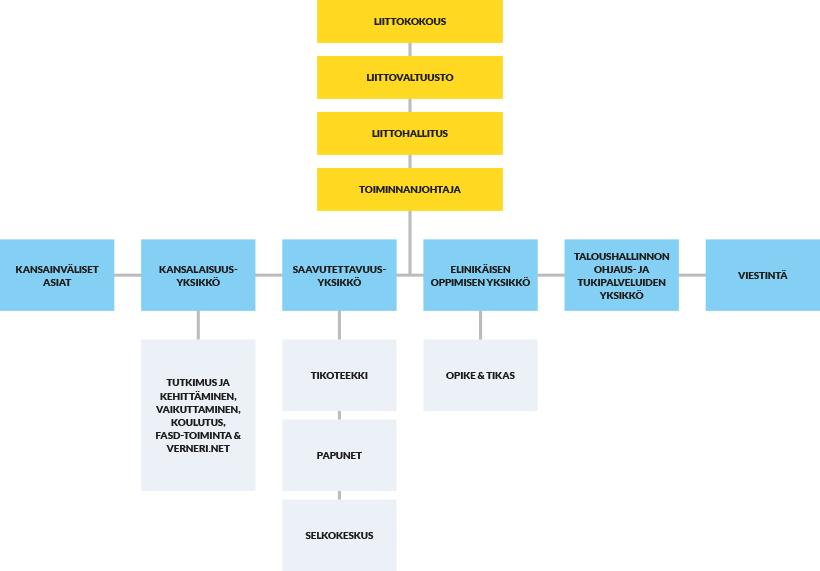 Kehitysvammaliiton organisaatiokaavio